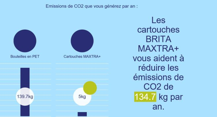 bouteille co2